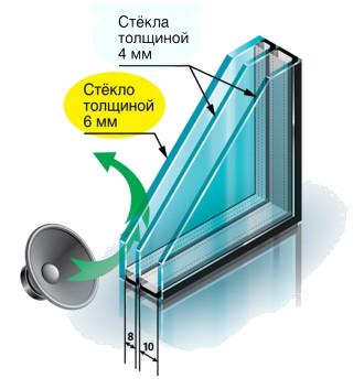 шумоизолирующий-стеклопакет